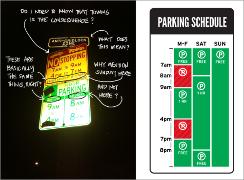 Redesign Parking Sign